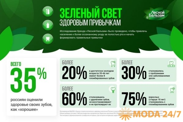Результаты исследования «Лесной бальзам»
